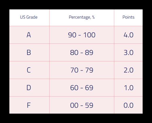 How to Use Free GPA Calculator?